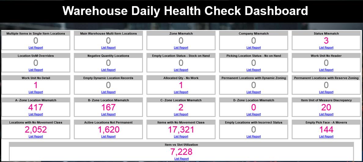 warehouse daily health checks dashboard
