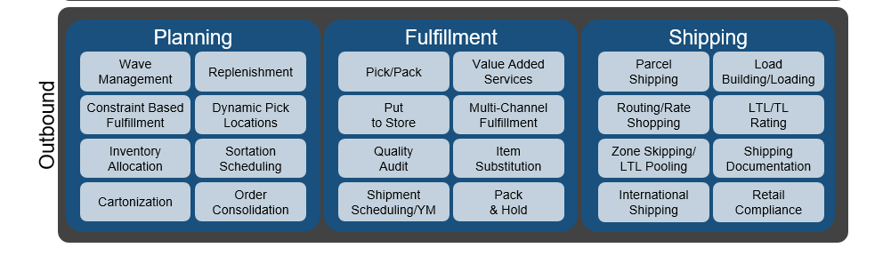 WMS Outbound functions - omnichannel strategy fulfilment