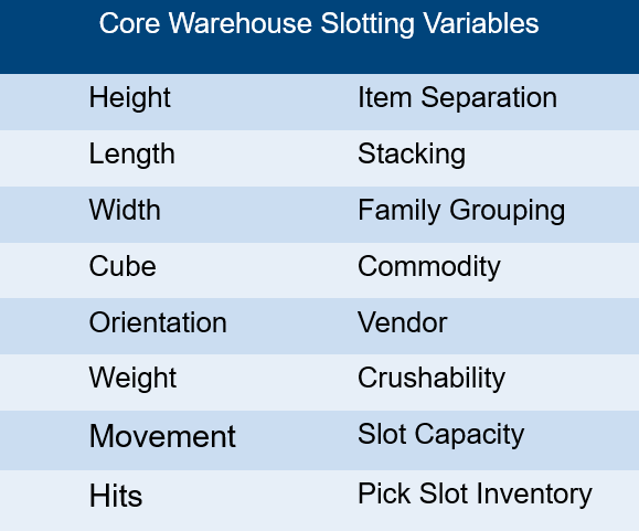 scj lpSlotting optimisation helps you to determine the best locations for your inventory by strategically grouping items